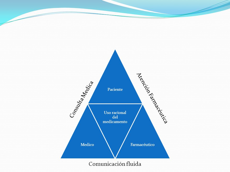 PacienteMedico Uso racional del medicamento Farmacéutico Consulta Medica Atención Farmacéutica Comunicación fluida