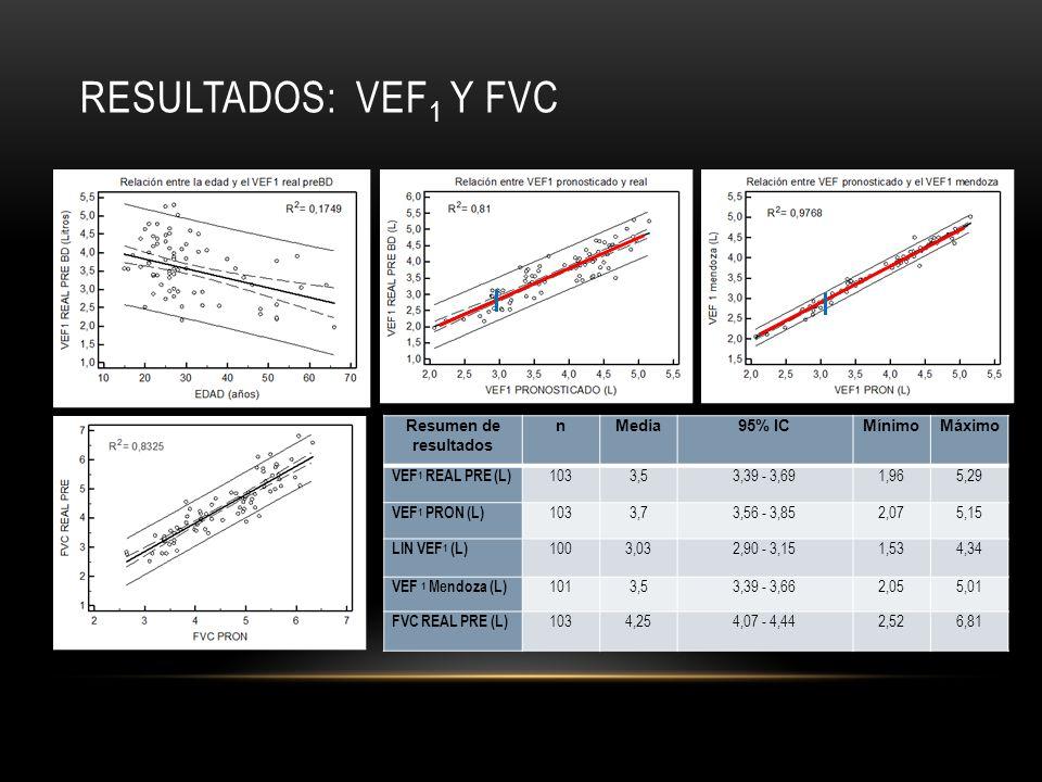 RESULTADOS: VEF 1 Y FVC Resumen de resultados nMedia95% ICMínimoMáximo VEF 1 REAL PRE (L) 1033,53,39 - 3,691,965,29 VEF 1 PRON (L) 1033,73,56 - 3,852,