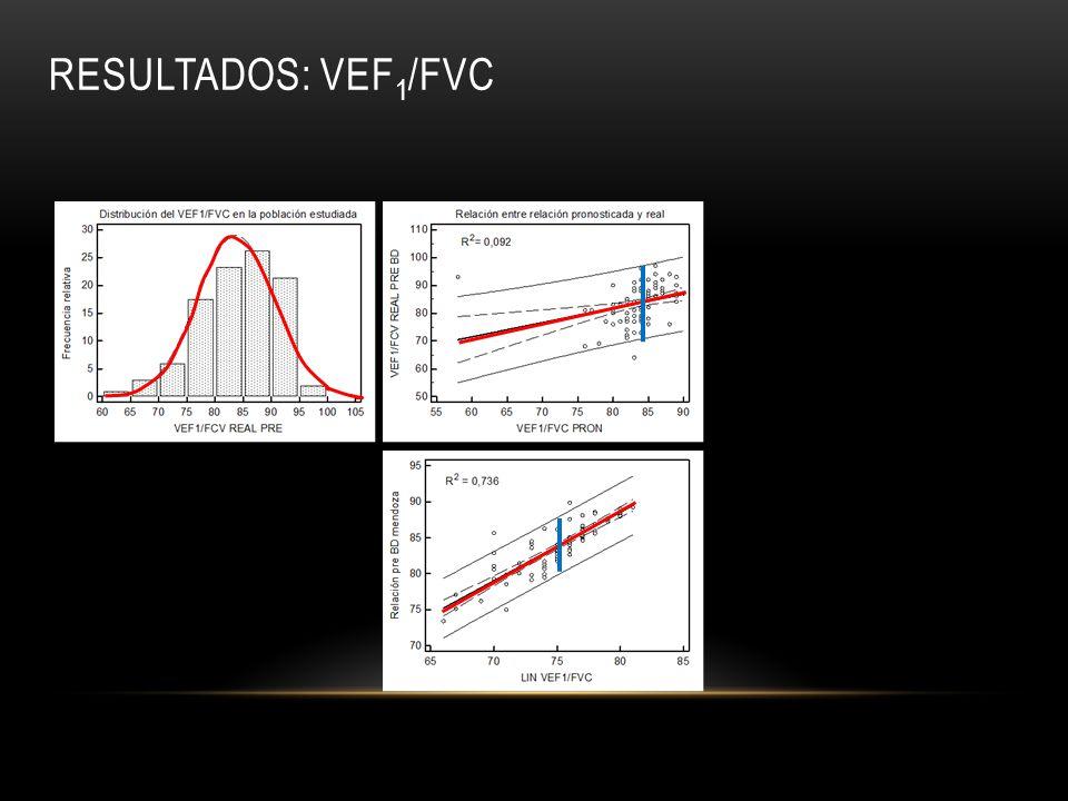 RESULTADOS: VEF 1 /FVC