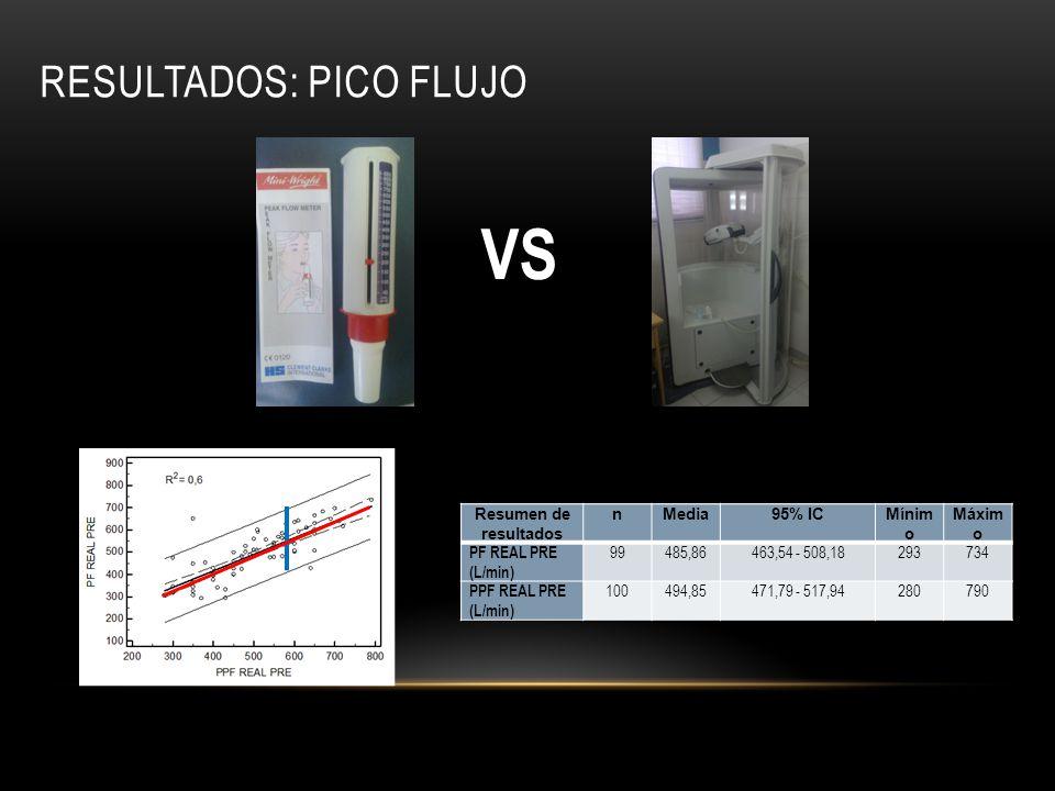 RESULTADOS: PICO FLUJO Resumen de resultados nMedia95% ICMínim o Máxim o PF REAL PRE (L/min) 99485,86463,54 - 508,18293734 PPF REAL PRE (L/min) 100494