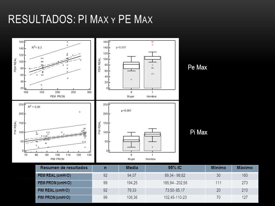 RESULTADOS: PI M AX Y PE M AX Resumen de resultadosnMedia95% ICMínimoMáximo PEM REAL (cmH 2 O) 9294,0789,34 - 98,8230160 PEM PRON (cmH 2 O) 99194,2518