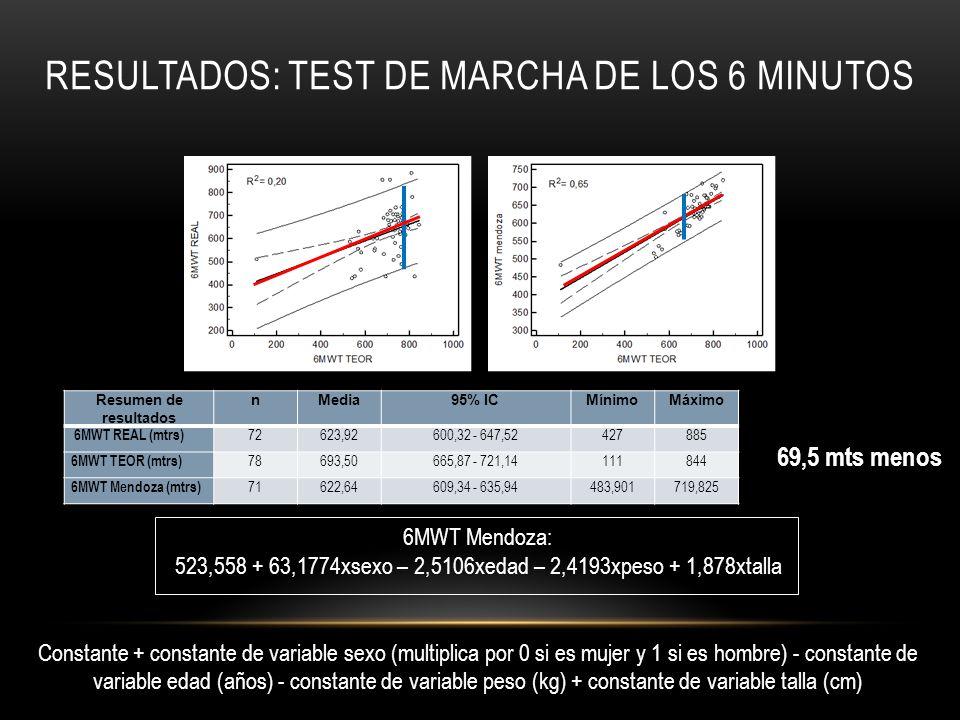 RESULTADOS: TEST DE MARCHA DE LOS 6 MINUTOS Resumen de resultados nMedia95% ICMínimoMáximo 6MWT REAL (mtrs) 72623,92600,32 - 647,52427885 6MWT TEOR (m