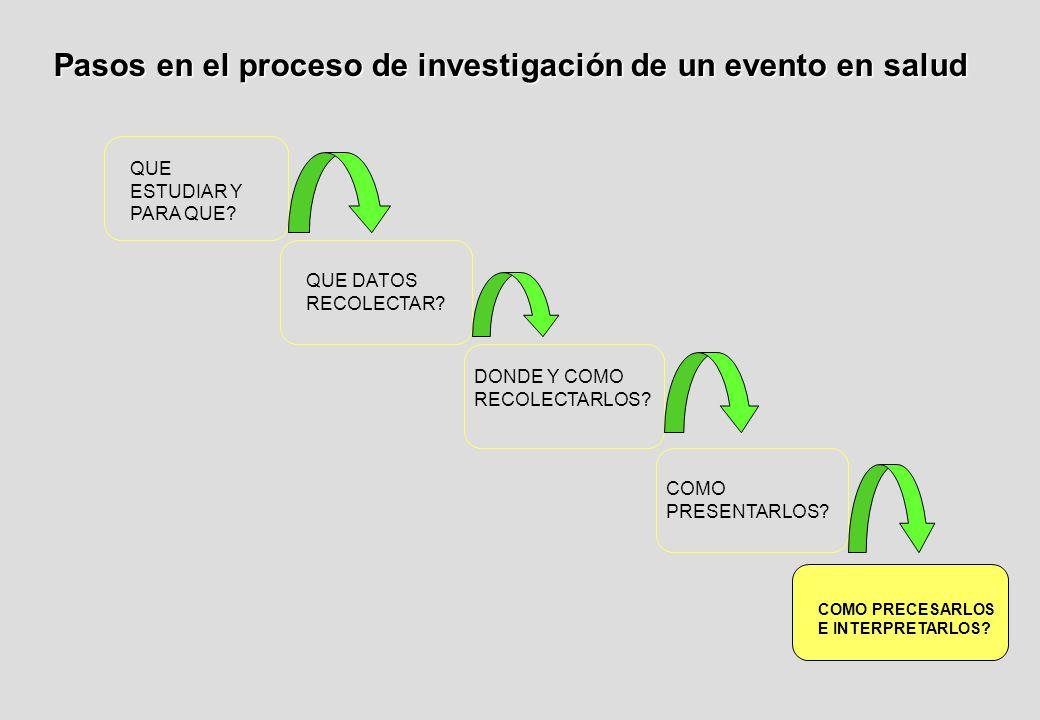 Pasos en el proceso de investigación de un evento en salud QUE ESTUDIAR Y PARA QUE.