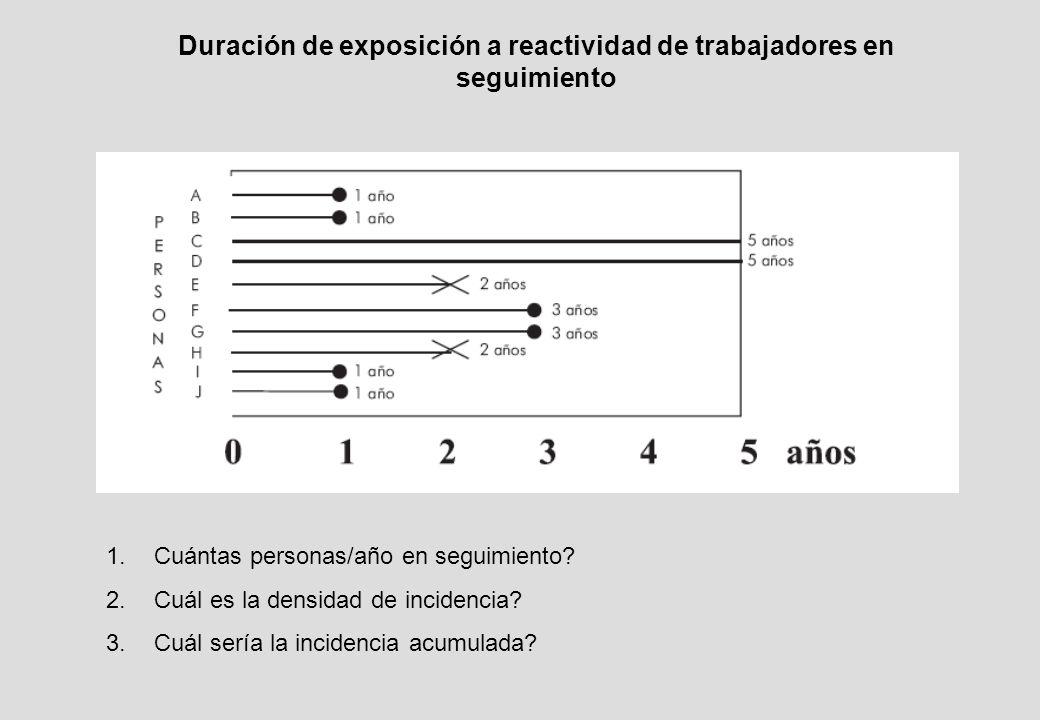 Duración de exposición a reactividad de trabajadores en seguimiento 1.
