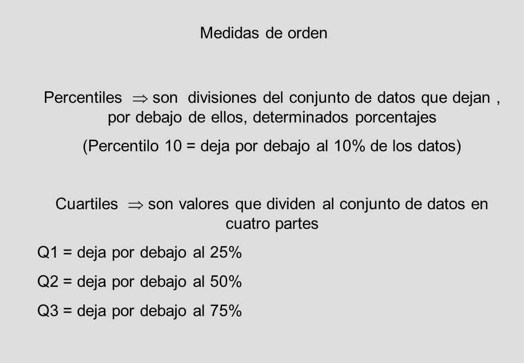 Medidas de orden Percentiles son divisiones del conjunto de datos que dejan, por debajo de ellos, determinados porcentajes (Percentilo 10 = deja por debajo al 10% de los datos) Cuartiles son valores que dividen al conjunto de datos en cuatro partes Q1 = deja por debajo al 25% Q2 = deja por debajo al 50% Q3 = deja por debajo al 75%