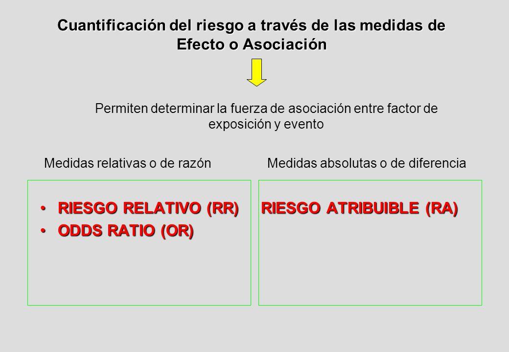 Cuantificación del riesgo a través de las medidas de Efecto o Asociación RIESGO RELATIVO (RR) RIESGO ATRIBUIBLE (RA)RIESGO RELATIVO (RR) RIESGO ATRIBUIBLE (RA) ODDS RATIO (OR)ODDS RATIO (OR) Permiten determinar la fuerza de asociación entre factor de exposición y evento Medidas relativas o de razónMedidas absolutas o de diferencia