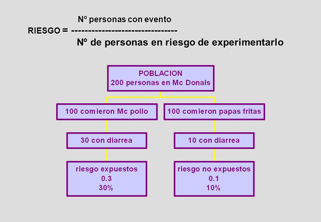 Nº personas con evento RIESGO = -------------------------------- Nº de personas en riesgo de experimentarlo