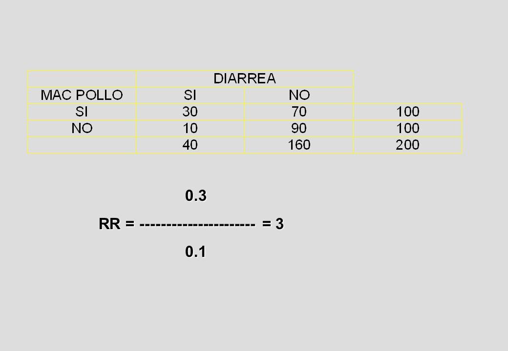 0.3 RR = ---------------------- = 3 0.1 0.1