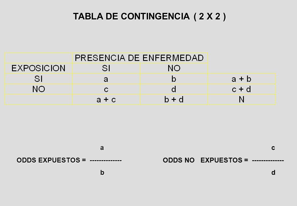 TABLA DE CONTINGENCIA ( 2 X 2 ) a ODDS EXPUESTOS = -------------- b c ODDS NO EXPUESTOS = -------------- d