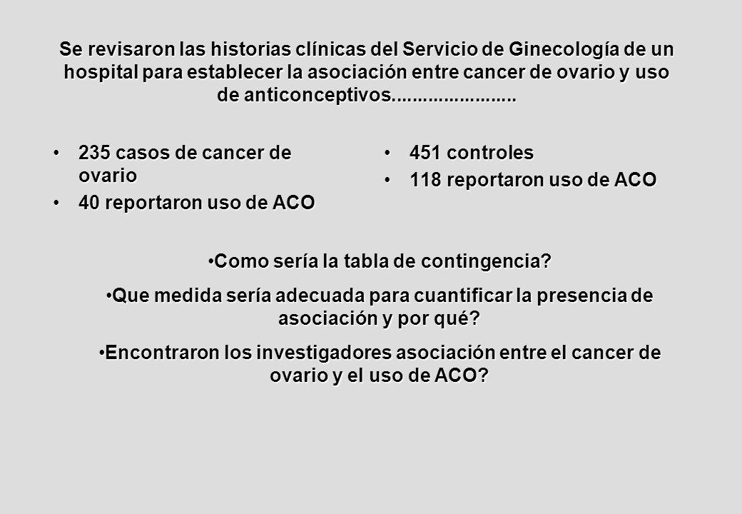 Se revisaron las historias clínicas del Servicio de Ginecología de un hospital para establecer la asociación entre cancer de ovario y uso de anticonceptivos........................
