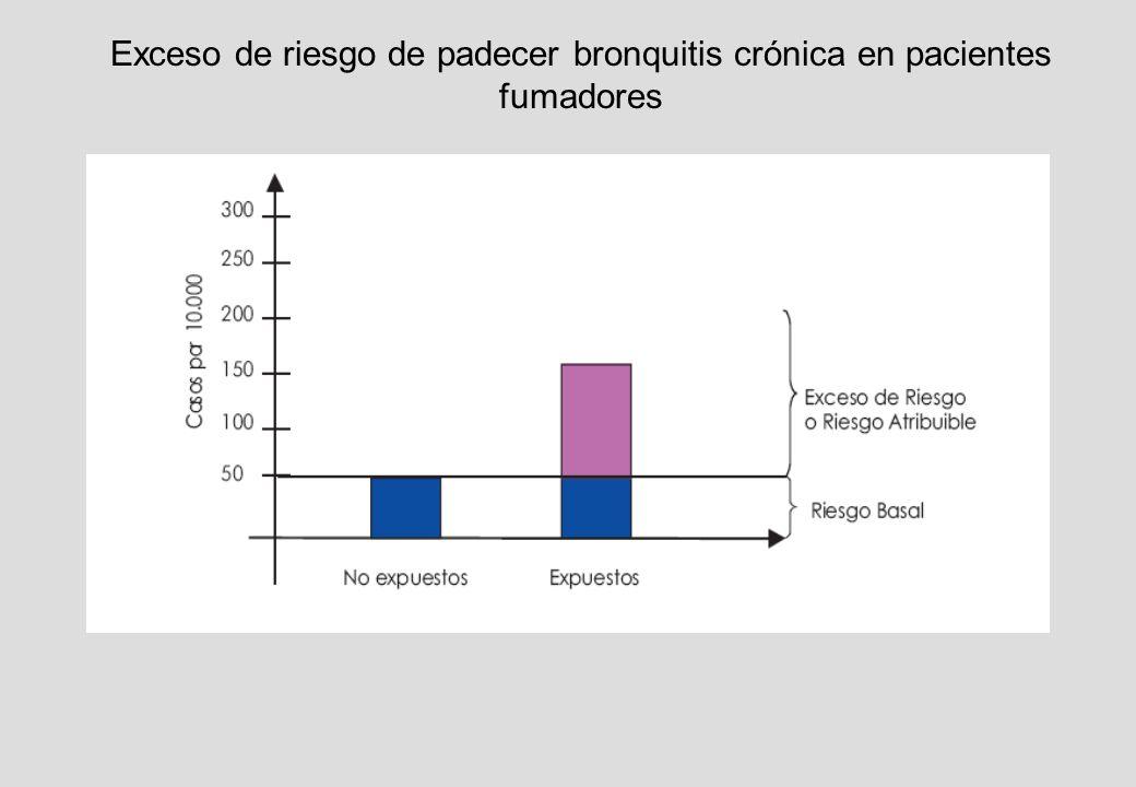 Exceso de riesgo de padecer bronquitis crónica en pacientes fumadores