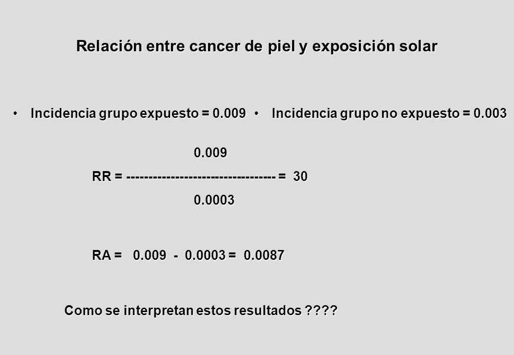 Relación entre cancer de piel y exposición solar Incidencia grupo expuesto = 0.009Incidencia grupo expuesto = 0.009 Incidencia grupo no expuesto = 0.003Incidencia grupo no expuesto = 0.003 0.009 RR = ---------------------------------- = 30 0.0003 0.0003 RA = 0.009 - 0.0003 = 0.0087 Como se interpretan estos resultados
