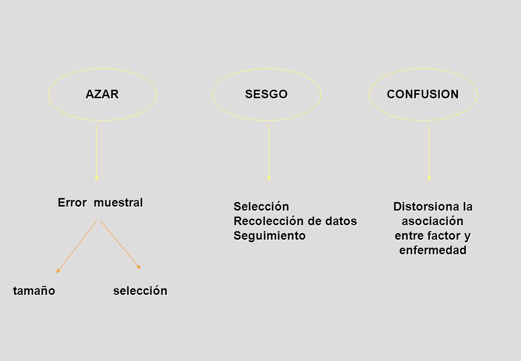 AZARSESGOCONFUSION Error muestral tamañoselección Selección Recolección de datos Seguimiento Distorsiona la asociación entre factor y enfermedad