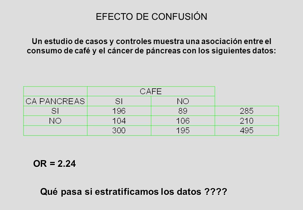 Un estudio de casos y controles muestra una asociación entre el consumo de café y el cáncer de páncreas con los siguientes datos: OR = 2.24 Qué pasa si estratificamos los datos .