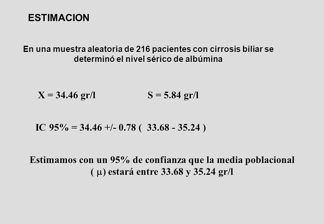En una muestra aleatoria de 216 pacientes con cirrosis biliar se determinó el nivel sérico de albúmina X = 34.46 gr/l S = 5.84 gr/l IC 95% = 34.46 +/- 0.78 ( 33.68 - 35.24 ) ESTIMACION Estimamos con un 95% de confianza que la media poblacional ( ) estará entre 33.68 y 35.24 gr/l