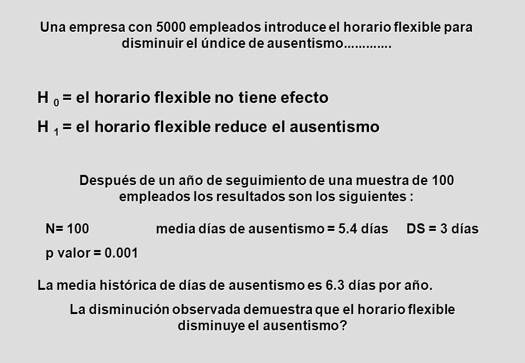 Una empresa con 5000 empleados introduce el horario flexible para disminuir el úndice de ausentismo.............