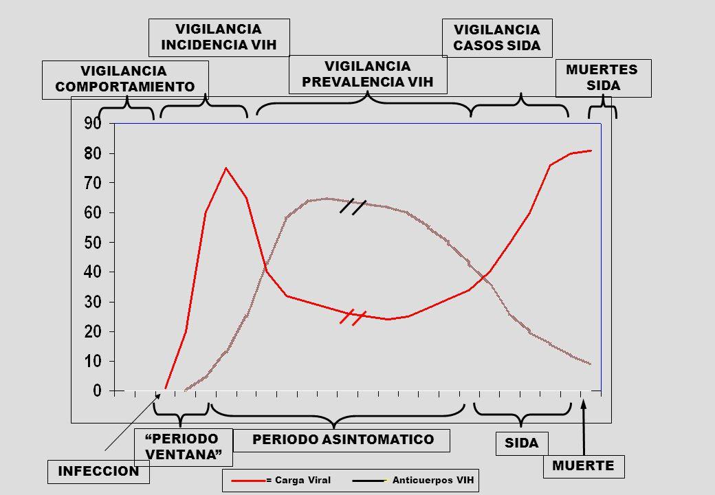 PERIODO VENTANA INFECCION SIDA MUERTE VIGILANCIA COMPORTAMIENTO VIGILANCIA INCIDENCIA VIH VIGILANCIA PREVALENCIA VIH VIGILANCIA CASOS SIDA MUERTES SIDA = Carga Viral= Anticuerpos VIH PERIODO ASINTOMATICO