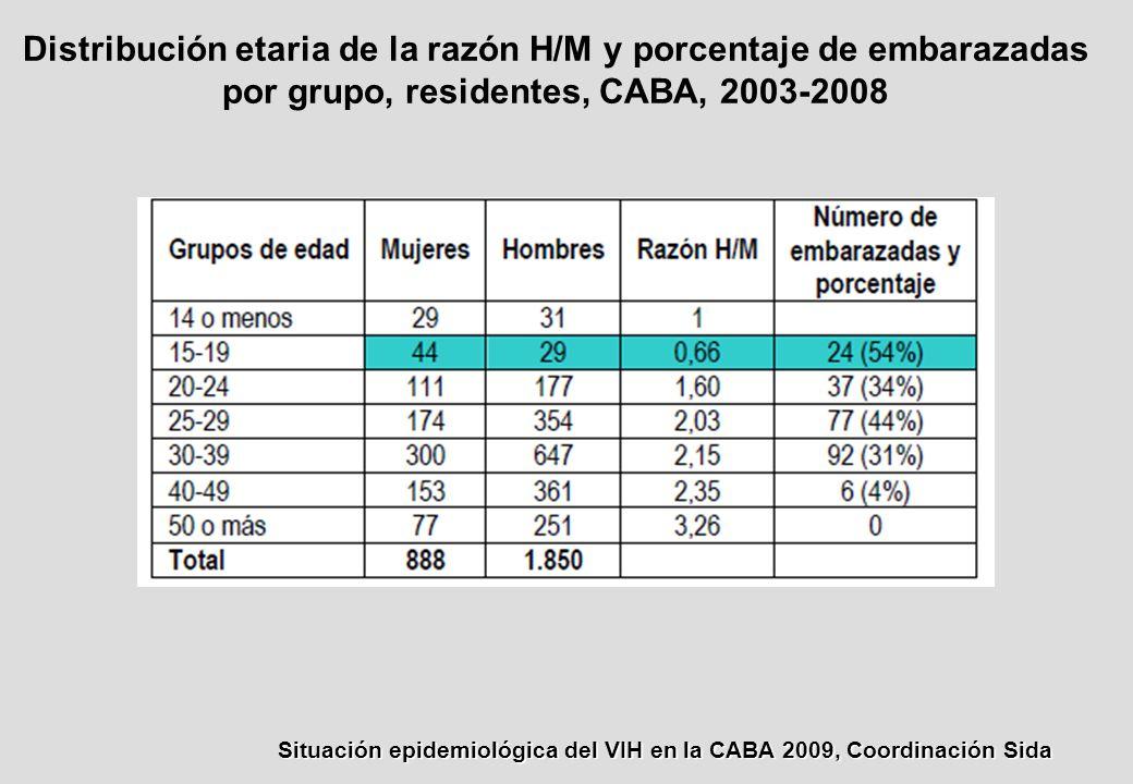 Distribución etaria de la razón H/M y porcentaje de embarazadas por grupo, residentes, CABA, 2003-2008 Situación epidemiológica del VIH en la CABA 2009, Coordinación Sida