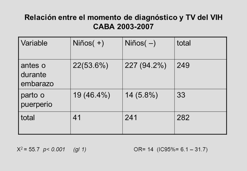 Relación entre el momento de diagnóstico y TV del VIH CABA 2003-2007 VariableNiños( +)Niños( –)total antes o durante embarazo 22(53.6%)227 (94.2%)249 parto o puerperio 19 (46.4%)14 (5.8%)33 total41241282 X 2 = 55.7 p< 0.001 (gl 1) OR= 14 (IC95%= 6.1 – 31.7)