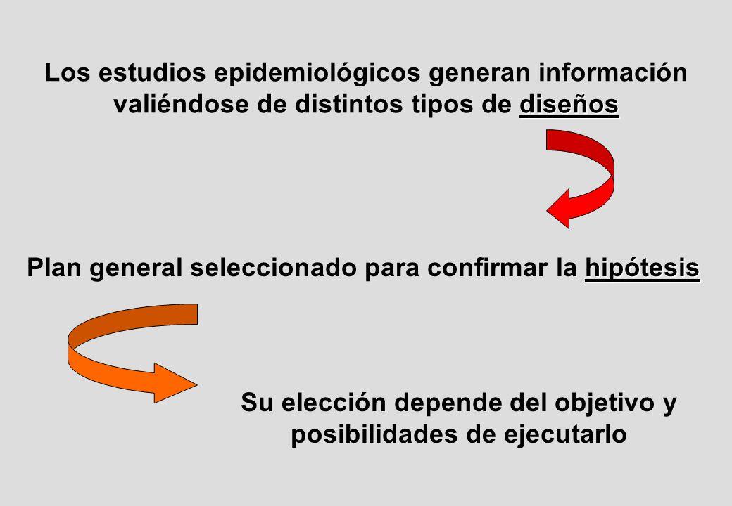 diseños Los estudios epidemiológicos generan información valiéndose de distintos tipos de diseños hipótesis Plan general seleccionado para confirmar la hipótesis Su elección depende del objetivo y posibilidades de ejecutarlo