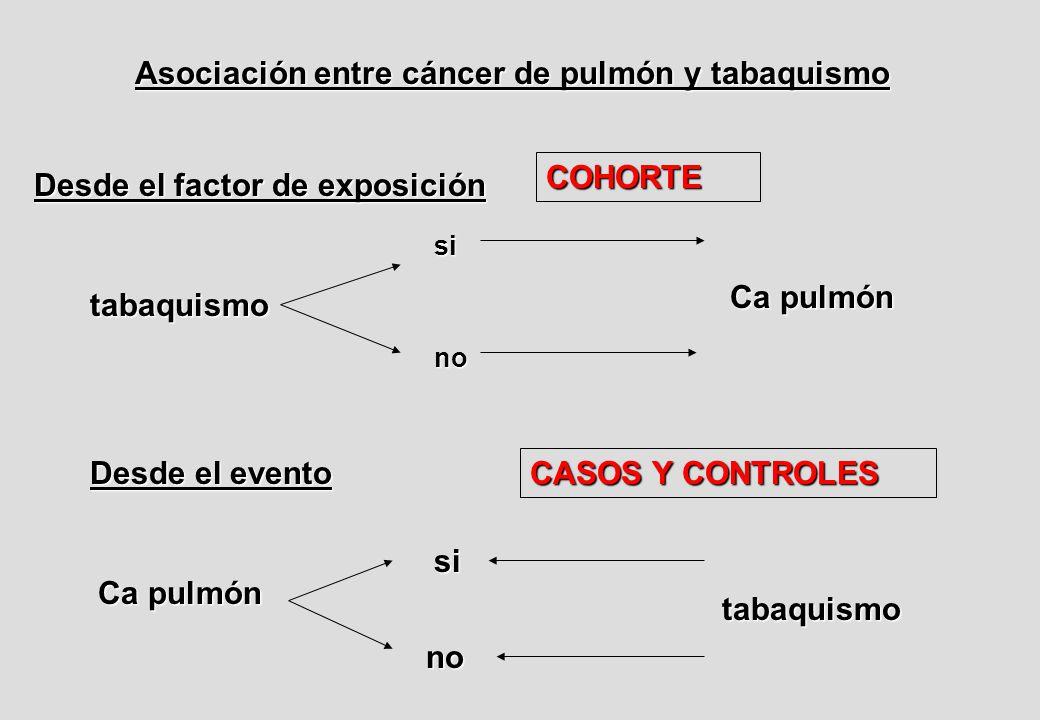 Asociación entre cáncer de pulmón y tabaquismo Desde el factor de exposición tabaquismo si no Ca pulmón Desde el evento Ca pulmón si no tabaquismo COHORTE CASOS Y CONTROLES