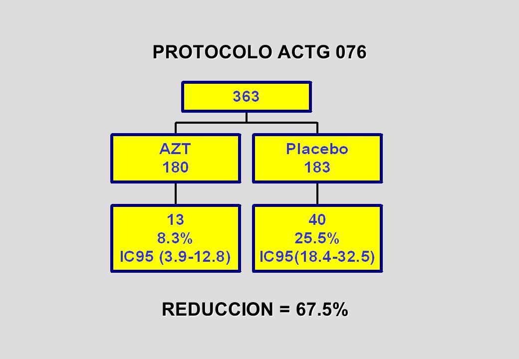 PROTOCOLO ACTG 076 REDUCCION = 67.5%