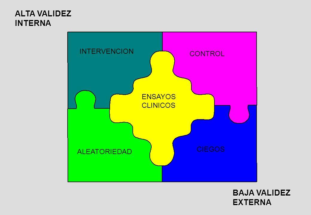 ENSAYOS CLINICOS INTERVENCION CONTROL ALEATORIEDAD CIEGOS ALTA VALIDEZ INTERNA BAJA VALIDEZ EXTERNA