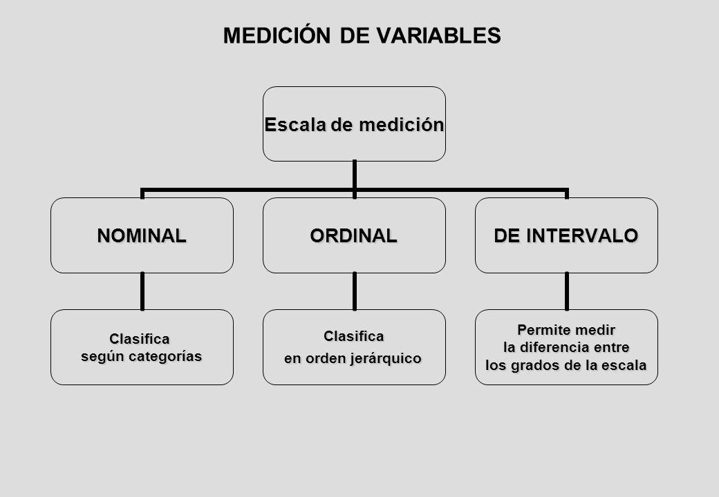 MEDICIÓN DE VARIABLES Escala de medición NOMINAL Clasifica según categorías ORDINAL Clasifica en orden jerárquico en orden jerárquico DE INTERVALO Permite medir la diferencia entre la diferencia entre los grados de la escala
