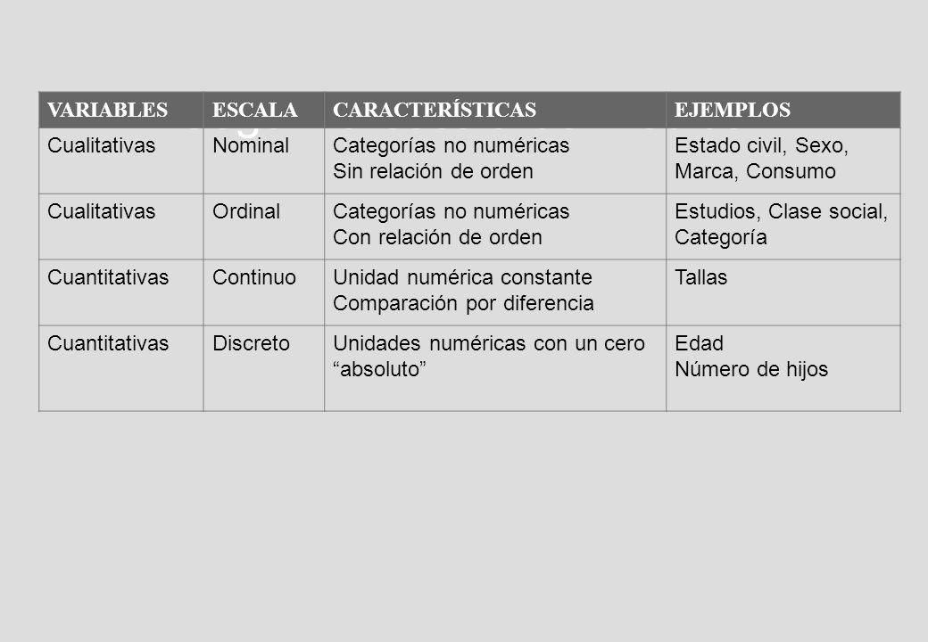 Según la escala de medida VARIABLESESCALACARACTERÍSTICASEJEMPLOS CualitativasNominalCategorías no numéricas Sin relación de orden Estado civil, Sexo, Marca, Consumo CualitativasOrdinalCategorías no numéricas Con relación de orden Estudios, Clase social, Categoría CuantitativasContinuoUnidad numérica constante Comparación por diferencia Tallas CuantitativasDiscretoUnidades numéricas con un cero absoluto Edad Número de hijos