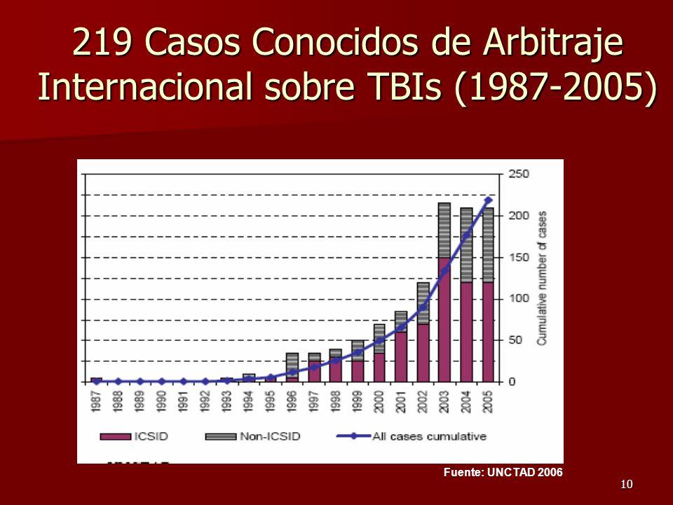 10 219 Casos Conocidos de Arbitraje Internacional sobre TBIs (1987-2005) Fuente: UNCTAD 2006