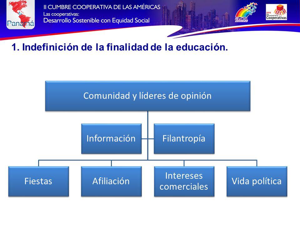 Comunidad y líderes de opinión FiestasAfiliación Intereses comerciales Vida política InformaciónFilantropía 1.