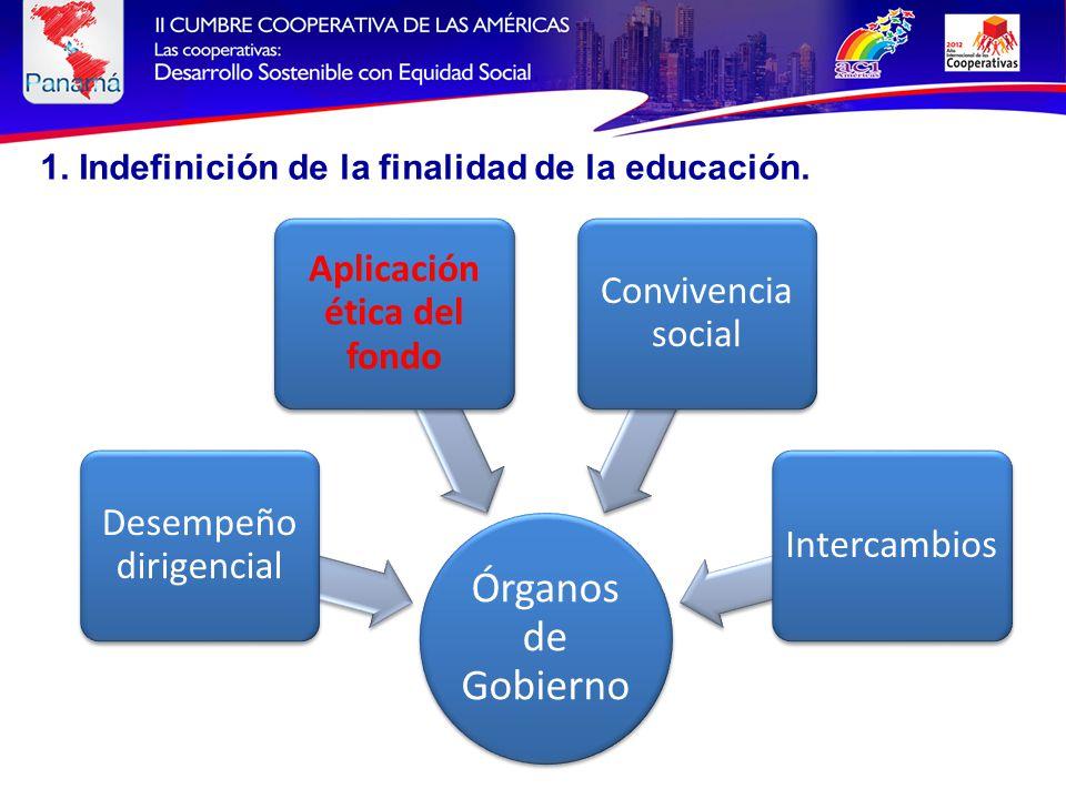 Órganos de Gobierno Desempeño dirigencial Aplicación ética del fondo Convivencia social Intercambios 1.