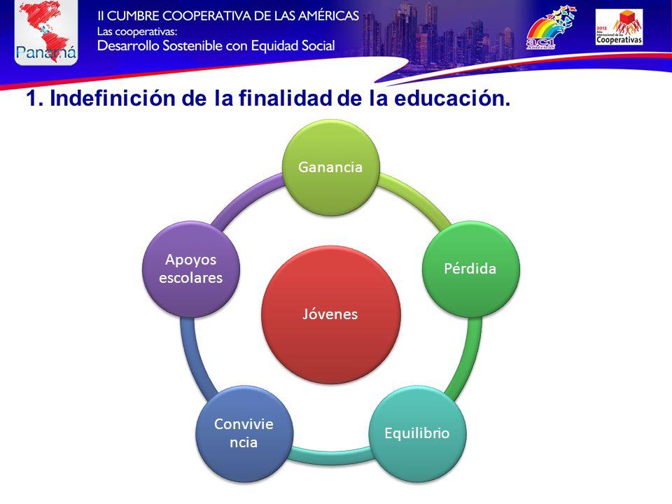 Jóvenes GananciaPérdidaEquilibrio Convivie ncia Apoyos escolares 1.