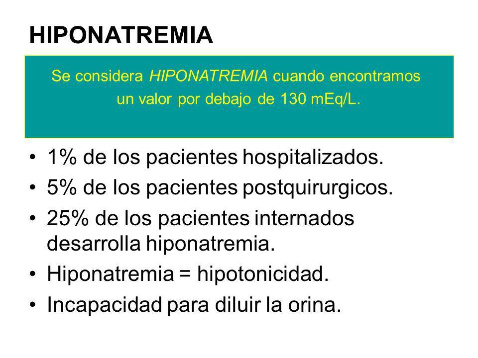 HIPONATREMIA 1% de los pacientes hospitalizados.5% de los pacientes postquirurgicos.