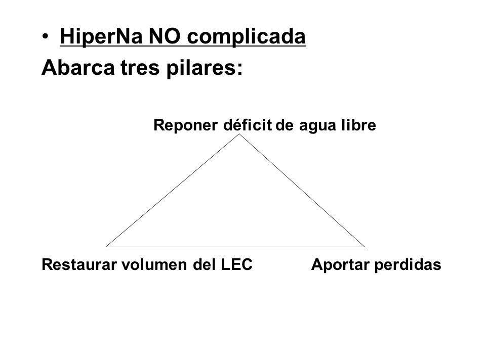 HiperNa NO complicada Abarca tres pilares: Reponer déficit de agua libre Restaurar volumen del LEC Aportar perdidas
