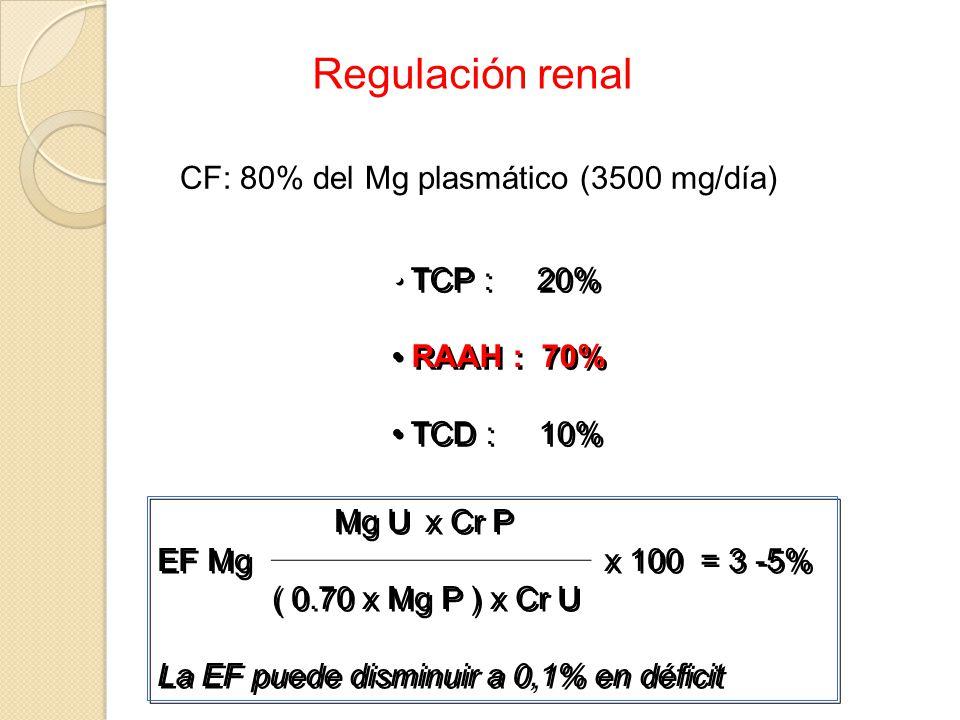 TCP : 20% RAAH : 70% TCD : 10% TCP : 20% RAAH : 70% TCD : 10% Mg U x Cr P EF Mg x 100 = 3 -5% ( 0.70 x Mg P ) x Cr U La EF puede disminuir a 0,1% en d