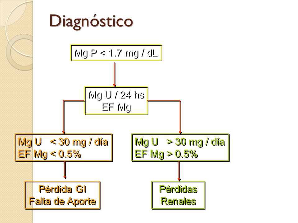 Mg U < 30 mg / día EF Mg < 0.5% Mg U < 30 mg / día EF Mg < 0.5% Pérdida GI Falta de Aporte Pérdida GI Falta de Aporte Mg U > 30 mg / día EF Mg > 0.5%
