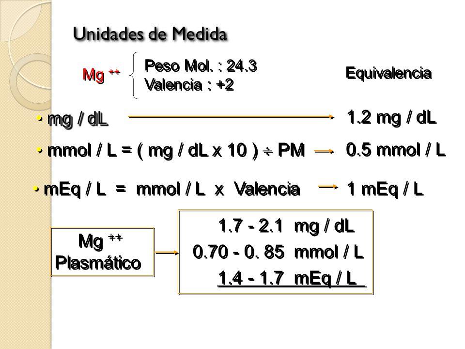 Balance de Mg ++ Dieta: 360 mg / día 120 mg 20 mg 40 mg Absorción Neta 100 mg / d, 24 a 75% Absorción Neta 100 mg / d, 24 a 75% Excreción Urinaria 100 mg / d Excreción Urinaria 100 mg / d I.D.