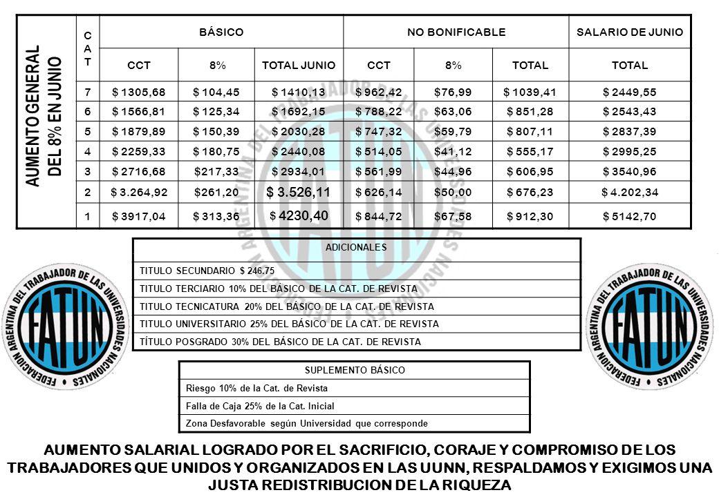 CATCAT BÁSICONO BONIFICABLESALARIO DE JUNIO CCT 8%TOTAL JUNIOCCT8%TOTAL 7$ 1305,68$ 104,45$ 1410,13$ 962,42$76,99$ 1039,41$ 2449,55 6$ 1566,81$ 125,34