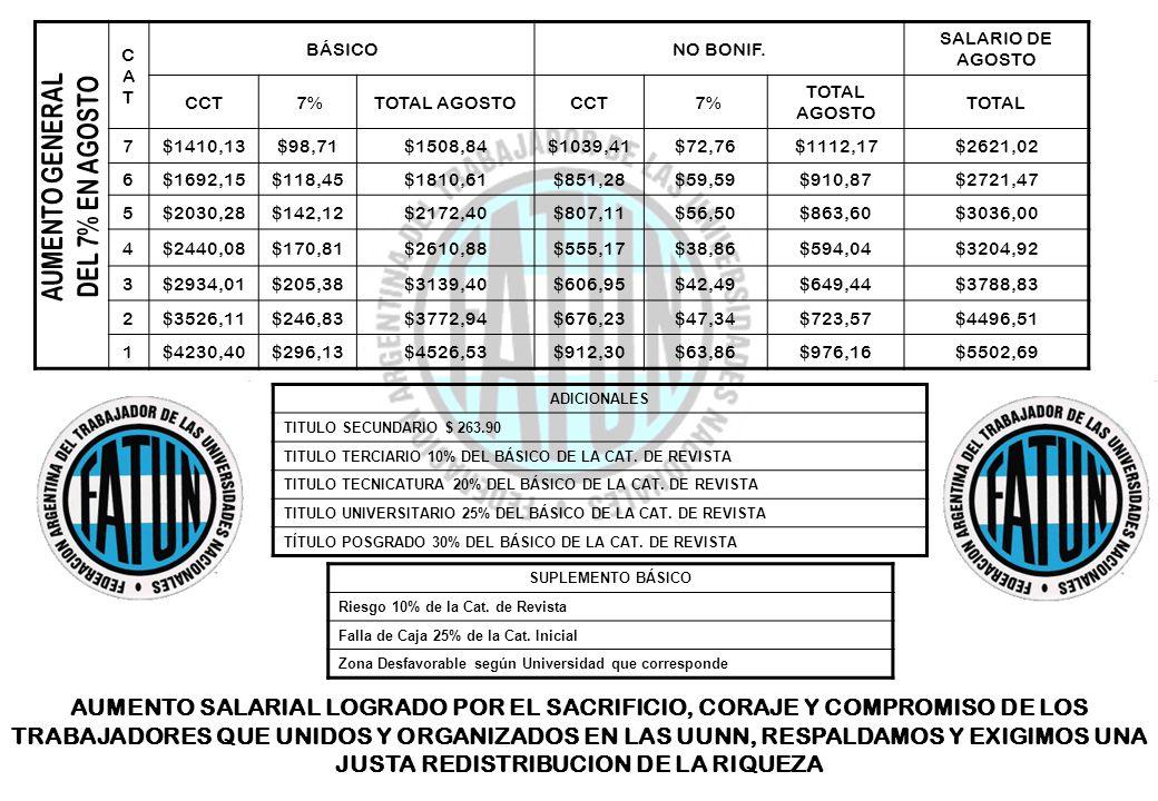 ADICIONALES TITULO SECUNDARIO $ 263.90 TITULO TERCIARIO 10% DEL BÁSICO DE LA CAT. DE REVISTA TITULO TECNICATURA 20% DEL BÁSICO DE LA CAT. DE REVISTA T