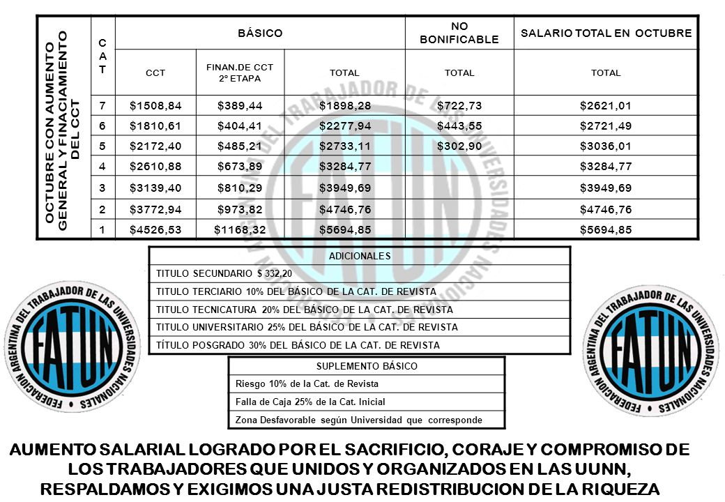 CATCAT BÁSICO NO BONIFICABLE SALARIO TOTAL EN OCTUBRE CCT FINAN.DE CCT 2º ETAPA TOTAL 7$1508,84$389,44$1898,28$722,73$2621,01 6$1810,61$404,41$2277,94