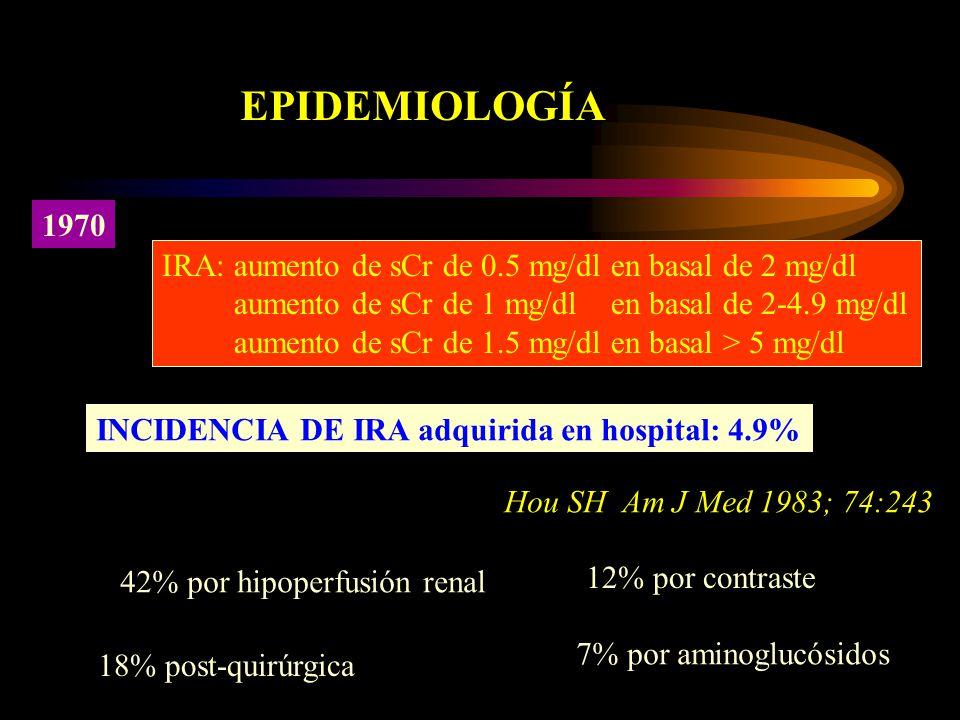 EPIDEMIOLOGÍA 1970 IRA: aumento de sCr de 0.5 mg/dl en basal de 2 mg/dl aumento de sCr de 1 mg/dl en basal de 2-4.9 mg/dl aumento de sCr de 1.5 mg/dl