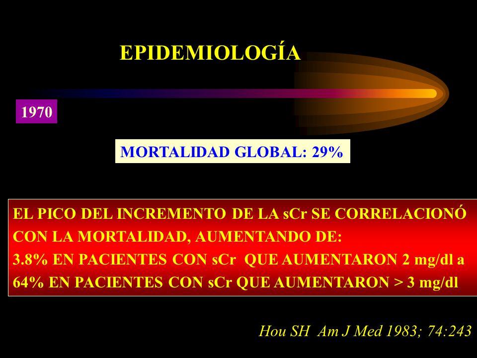 EPIDEMIOLOGÍA 1970 MORTALIDAD GLOBAL: 29% Hou SH Am J Med 1983; 74:243 EL PICO DEL INCREMENTO DE LA sCr SE CORRELACIONÓ CON LA MORTALIDAD, AUMENTANDO DE: 3.8% EN PACIENTES CON sCr QUE AUMENTARON 2 mg/dl a 64% EN PACIENTES CON sCr QUE AUMENTARON > 3 mg/dl
