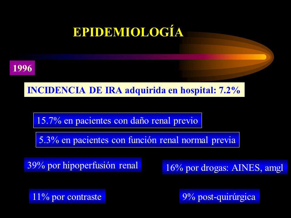1996 INCIDENCIA DE IRA adquirida en hospital: 7.2% 15.7% en pacientes con daño renal previo 5.3% en pacientes con función renal normal previa 39% por hipoperfusión renal 16% por drogas: AINES, amgl 11% por contraste9% post-quirúrgica EPIDEMIOLOGÍA