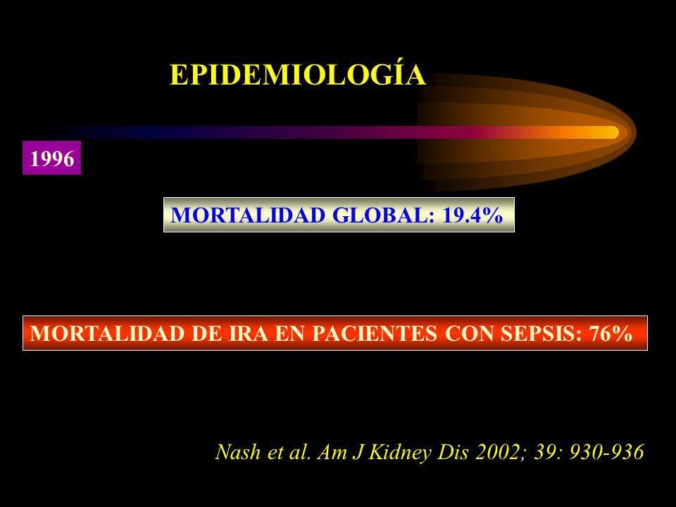 MORTALIDAD GLOBAL: 19.4% MORTALIDAD DE IRA EN PACIENTES CON SEPSIS: 76% EPIDEMIOLOGÍA 1996 Nash et al. Am J Kidney Dis 2002; 39: 930-936