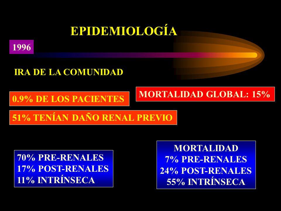EPIDEMIOLOGÍA IRA DE LA COMUNIDAD 0.9% DE LOS PACIENTES 51% TENÍAN DAÑO RENAL PREVIO 70% PRE-RENALES 17% POST-RENALES 11% INTRÍNSECA MORTALIDAD GLOBAL: 15% MORTALIDAD 7% PRE-RENALES 24% POST-RENALES 55% INTRÍNSECA 1996