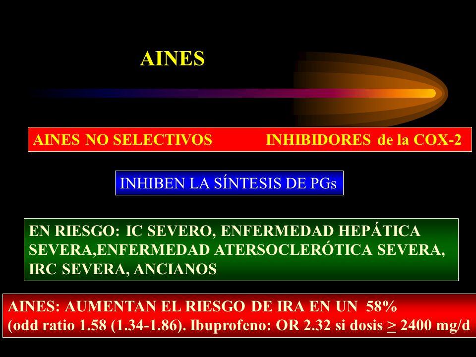 AINES AINES NO SELECTIVOS INHIBIDORES de la COX-2 INHIBEN LA SÍNTESIS DE PGs EN RIESGO: IC SEVERO, ENFERMEDAD HEPÁTICA SEVERA,ENFERMEDAD ATERSOCLERÓTICA SEVERA, IRC SEVERA, ANCIANOS AINES: AUMENTAN EL RIESGO DE IRA EN UN 58% (odd ratio 1.58 (1.34-1.86).