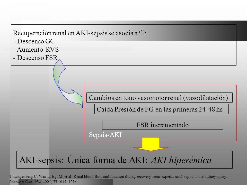 Recuperación renal en AKI-sepsis se asocia a (1) : - Descenso GC - Aumento RVS - Descenso FSR Cambios en tono vasomotor renal (vasodilatación) Caída P