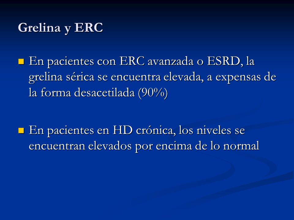 Grelina y ERC En pacientes con ERC avanzada o ESRD, la grelina sérica se encuentra elevada, a expensas de la forma desacetilada (90%) En pacientes con