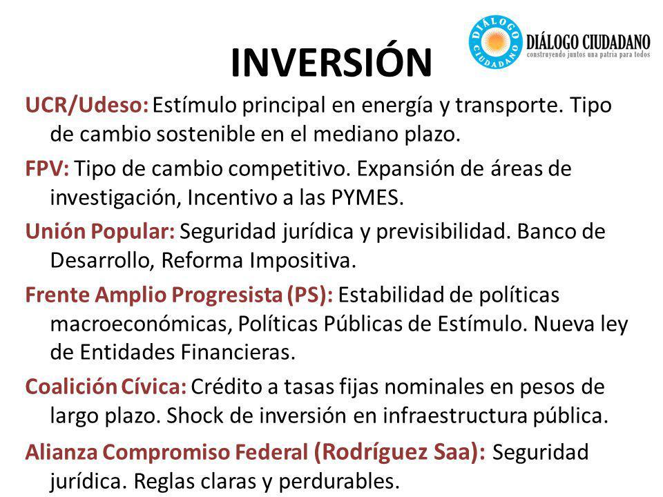 INVERSIÓN UCR/Udeso: Estímulo principal en energía y transporte.